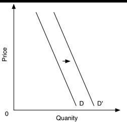 The bad Agile demand curve