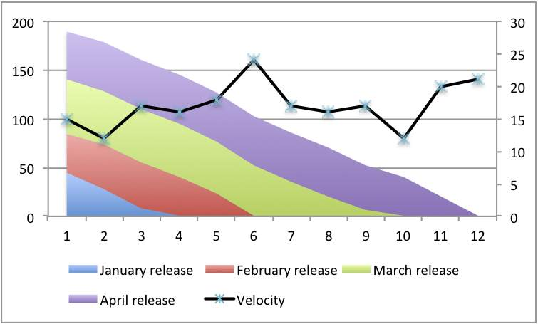 Layered burn-down charts