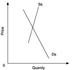 Software demand curve