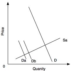 The good Agile demand curve