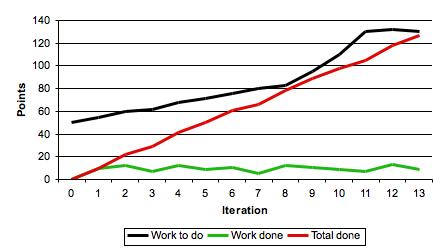 Burn-down charts: The Good, Bad, advice and alternatives